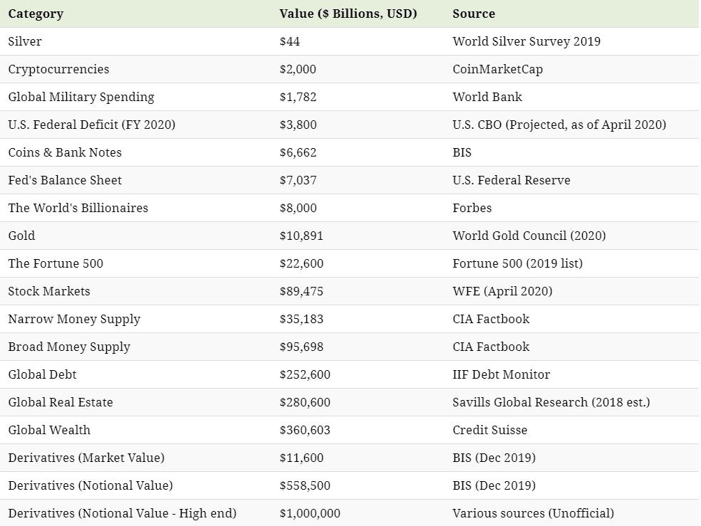 Global Assets Chart